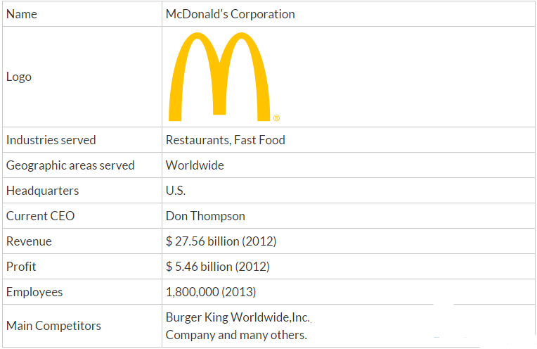 company analysis mcdonalds corporation Mcdonald's is one of the world's most universal, democratic brands we welcome customers of every culture, age and background, and we proudly invest in all the people our success rests on – our crew, our suppliers and our community.